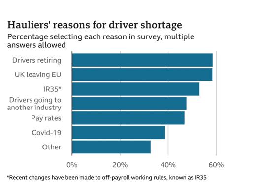 HGV Driver Shortage Continues 2