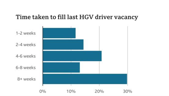 HGV Driver Shortage Continues 1